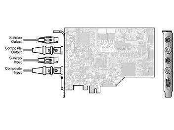 StreamLabs ALPHA Plus PCI-E Composite with ALPHA Pro Software