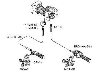 Fujinon MS-11D Digital Zoom/Focus Rear Control Kit