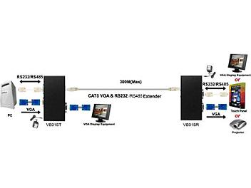 Globalmediapro SHE VE01S CAT5 Long Range VGA and Data Extender (Transmitter and Receiver)